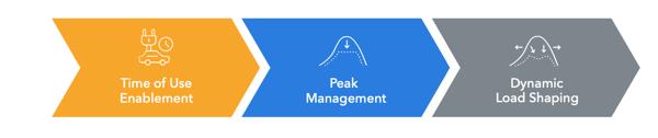 three phases ev management